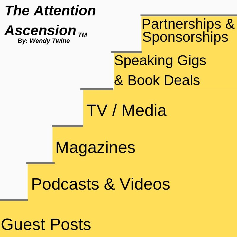 The Attention Ascension Model