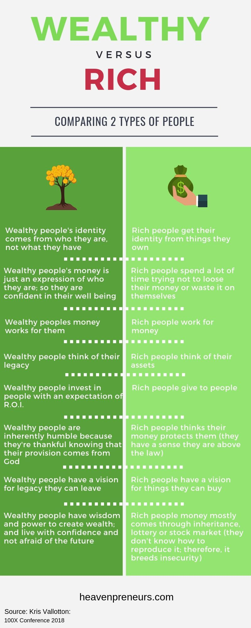 Wealthy vs. Rich